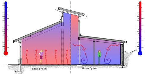 Bialecki Architects - Radiant Heat System