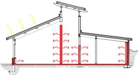 Bialecki Architects - Thermal mass